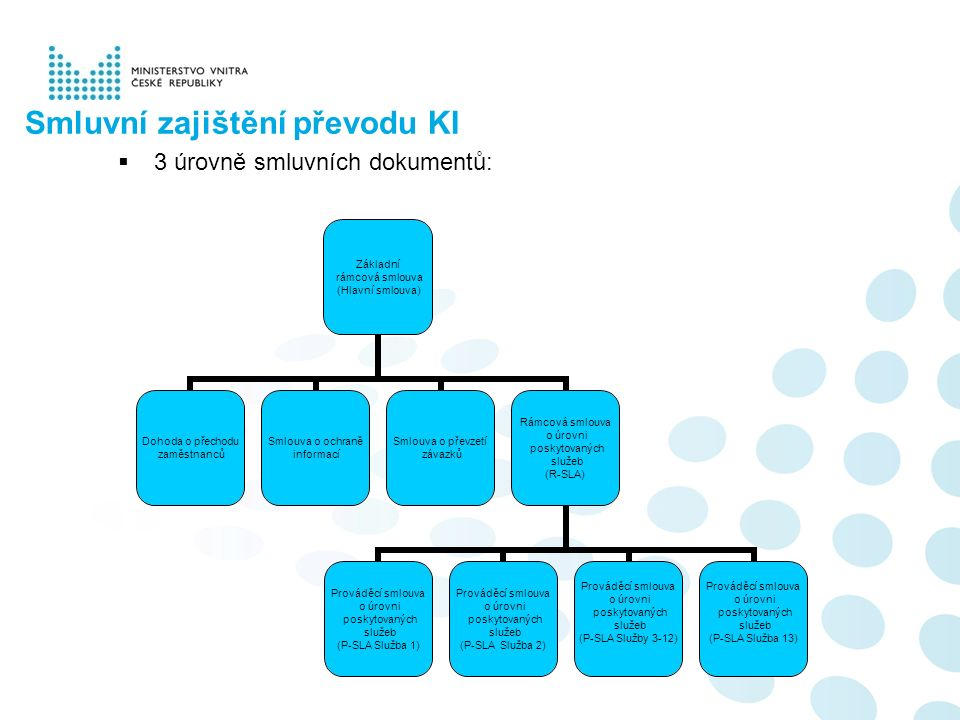 Smluvní zajištění převodu KI  3 úrovně smluvních dokumentů: Základní rámcová smlouva (Hlavní smlouva) Dohoda o přechodu zaměstnanců Smlouva o ochraně informací Smlouva o převzetí závazků Rámcová smlouva o úrovni poskytovaných služeb (R-SLA) Prováděcí smlouva o úrovni poskytovaných služeb (P-SLA Služba 1) Prováděcí smlouva o úrovni poskytovaných služeb (P-SLA Služba 2) Prováděcí smlouva o úrovni poskytovaných služeb (P-SLA Služby 3-12) Prováděcí smlouva o úrovni poskytovaných služeb (P-SLA Služba 13)