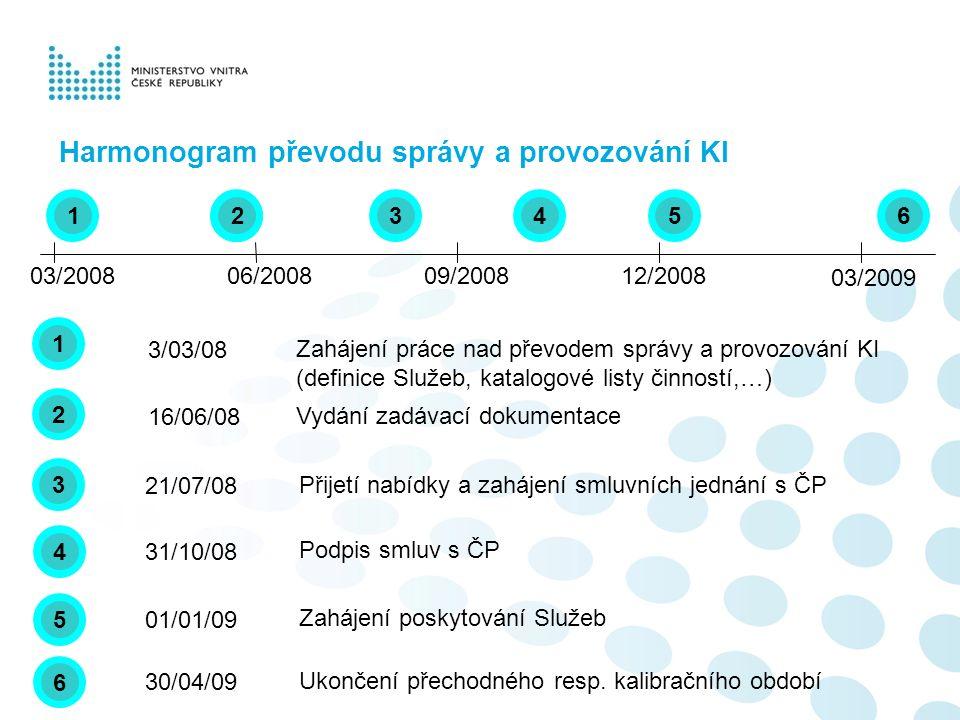 Převáděné Služby KI Služba č.1 – Zajištění provozu, servisu a rozvoje fyzické vrstvy KI Služba č.