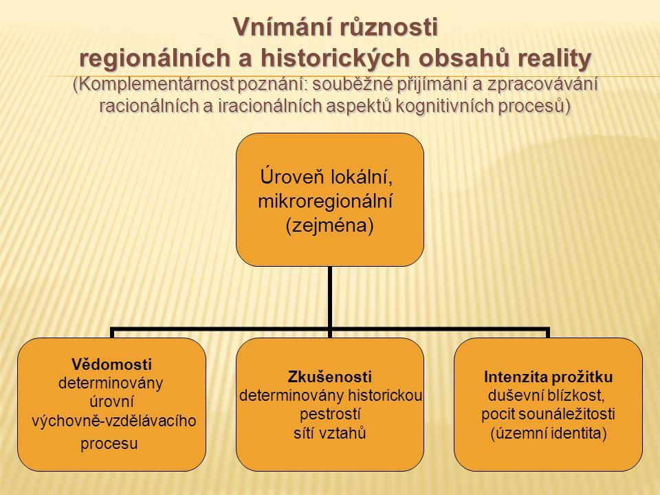 Vnímání různosti regionálních a historických obsahů reality (Komplementárnost poznání: souběžné přijímání a zpracovávání racionálních a iracionálních aspektů kognitivních procesů) Úroveň lokální, mikroregionální (zejména) Vědomosti determinovány úrovní výchovně-vzdělávacího procesu Zkušenosti determinovány historickou pestrostí sítí vztahů Intenzita prožitku duševní blízkost, pocit sounáležitosti (územní identita)
