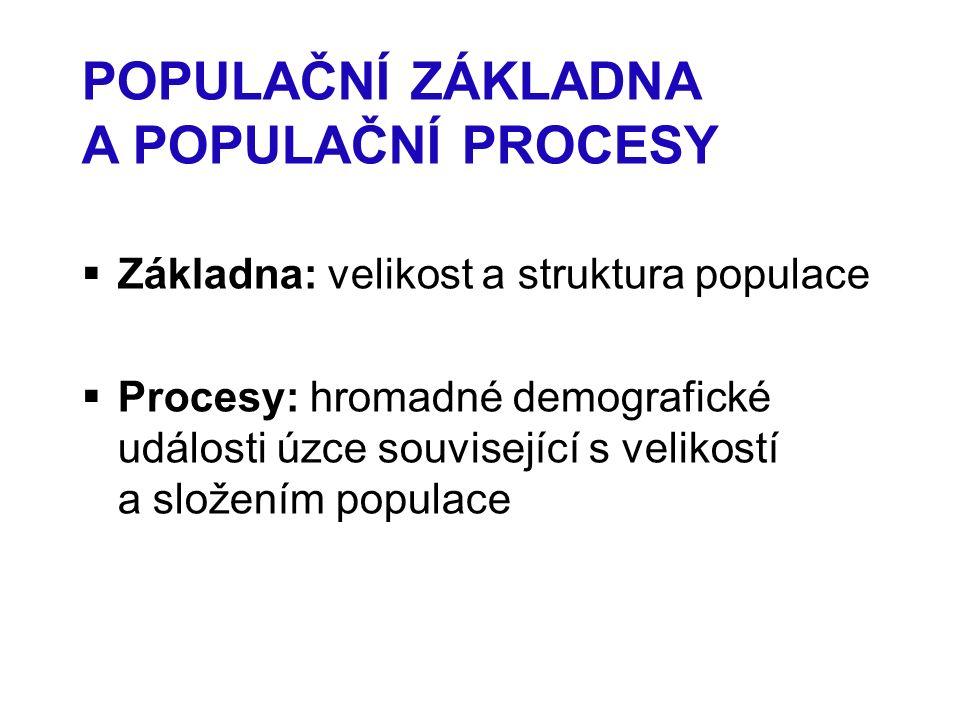 POPULAČNÍ ZÁKLADNA A POPULAČNÍ PROCESY  Základna: velikost a struktura populace  Procesy: hromadné demografické události úzce související s velikostí a složením populace