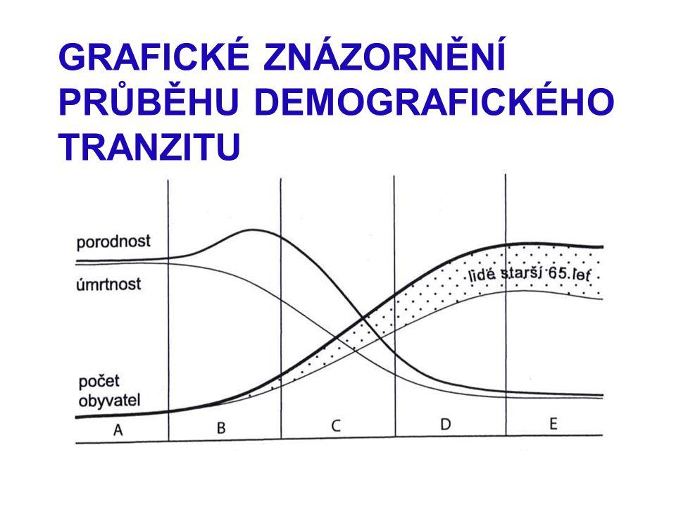 GRAFICKÉ ZNÁZORNĚNÍ PRŮBĚHU DEMOGRAFICKÉHO TRANZITU