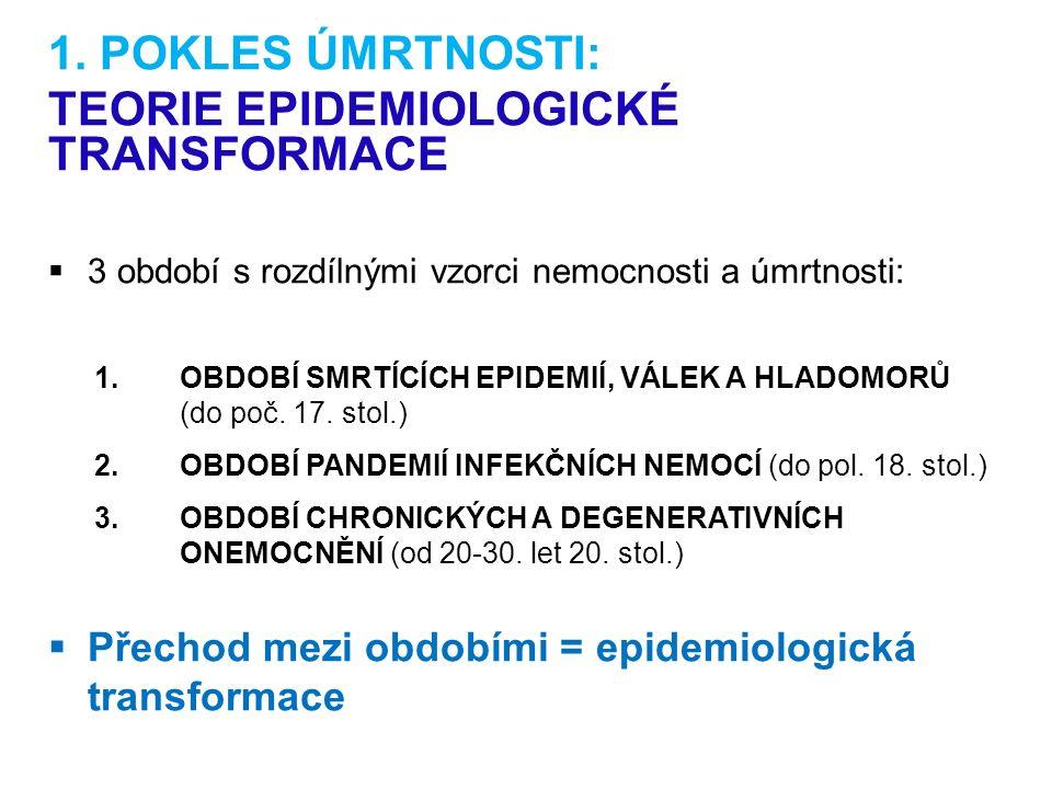 1. POKLES ÚMRTNOSTI: TEORIE EPIDEMIOLOGICKÉ TRANSFORMACE  3 období s rozdílnými vzorci nemocnosti a úmrtnosti: 1.OBDOBÍ SMRTÍCÍCH EPIDEMIÍ, VÁLEK A H