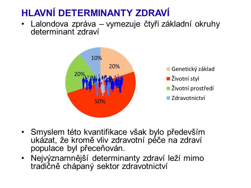 HLAVNÍ DETERMINANTY ZDRAVÍ Lalondova zpráva – vymezuje čtyři základní okruhy determinant zdraví Smyslem této kvantifikace však bylo především ukázat, že kromě vliv zdravotní péče na zdraví populace byl přeceňován.