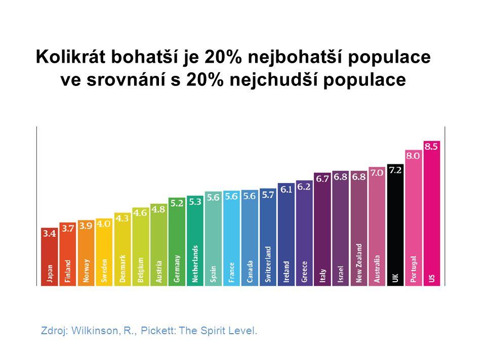 Kolikrát bohatší je 20% nejbohatší populace ve srovnání s 20% nejchudší populace Zdroj: Wilkinson, R., Pickett: The Spirit Level.