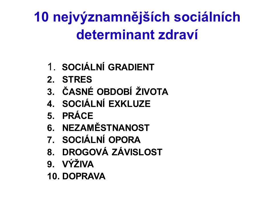 10 nejvýznamnějších sociálních determinant zdraví 1.