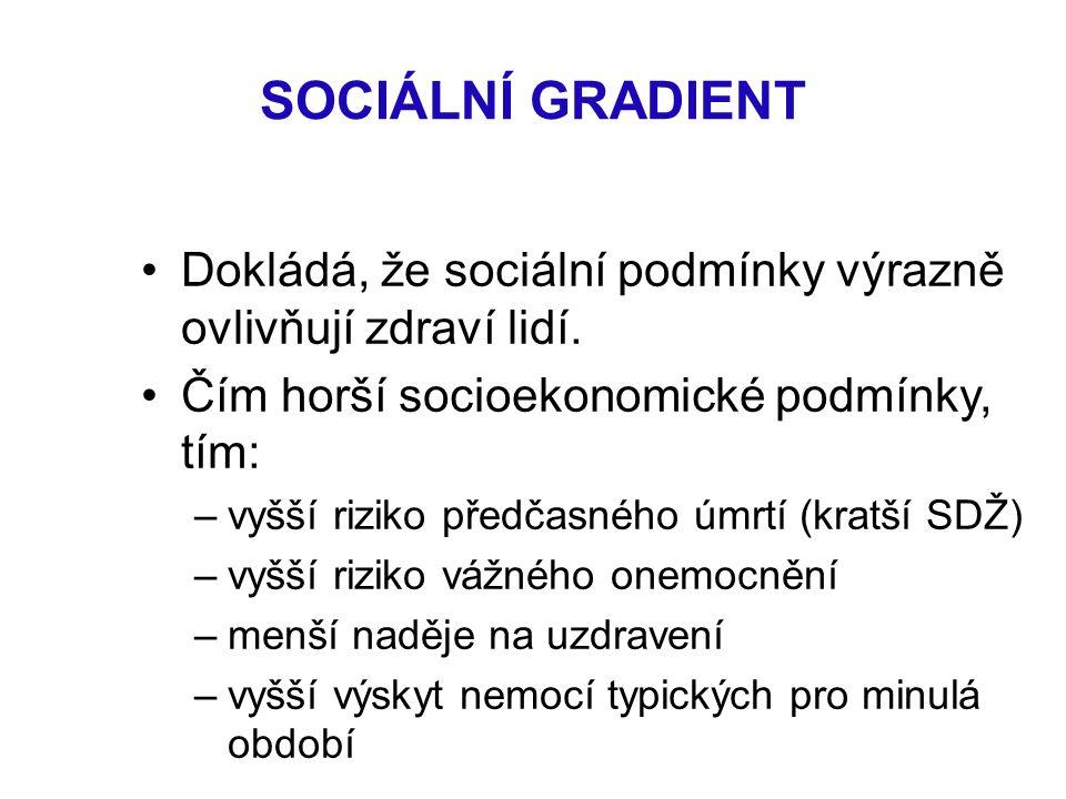 SOCIÁLNÍ GRADIENT Dokládá, že sociální podmínky výrazně ovlivňují zdraví lidí.