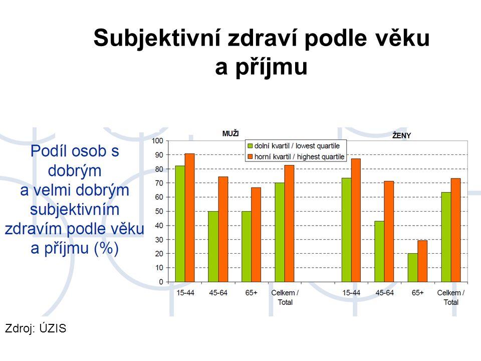 Subjektivní zdraví podle věku a příjmu Zdroj: ÚZIS