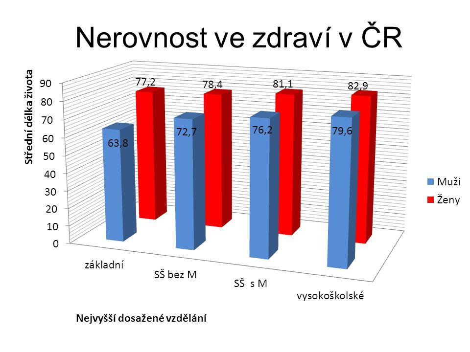 Nerovnost ve zdraví v ČR