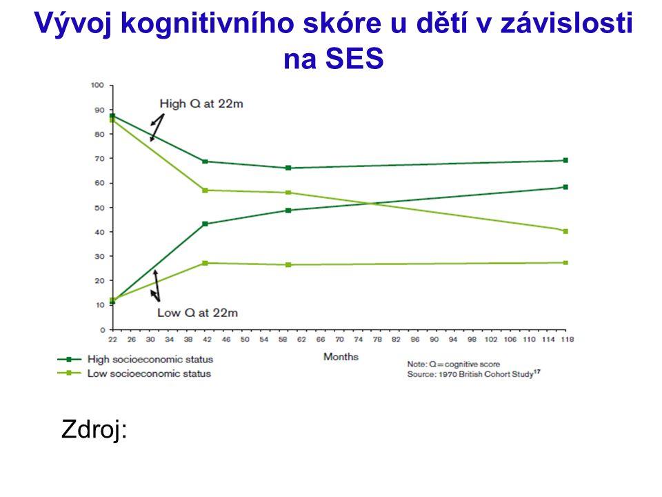 Vývoj kognitivního skóre u dětí v závislosti na SES Zdroj: