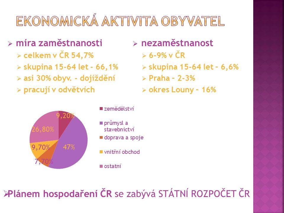  míra zaměstnanosti  celkem v ČR 54,7%  skupina 15-64 let - 66,1%  asi 30% obyv. - dojíždění  pracují v odvětvích  nezaměstnanost  6-9% v ČR 