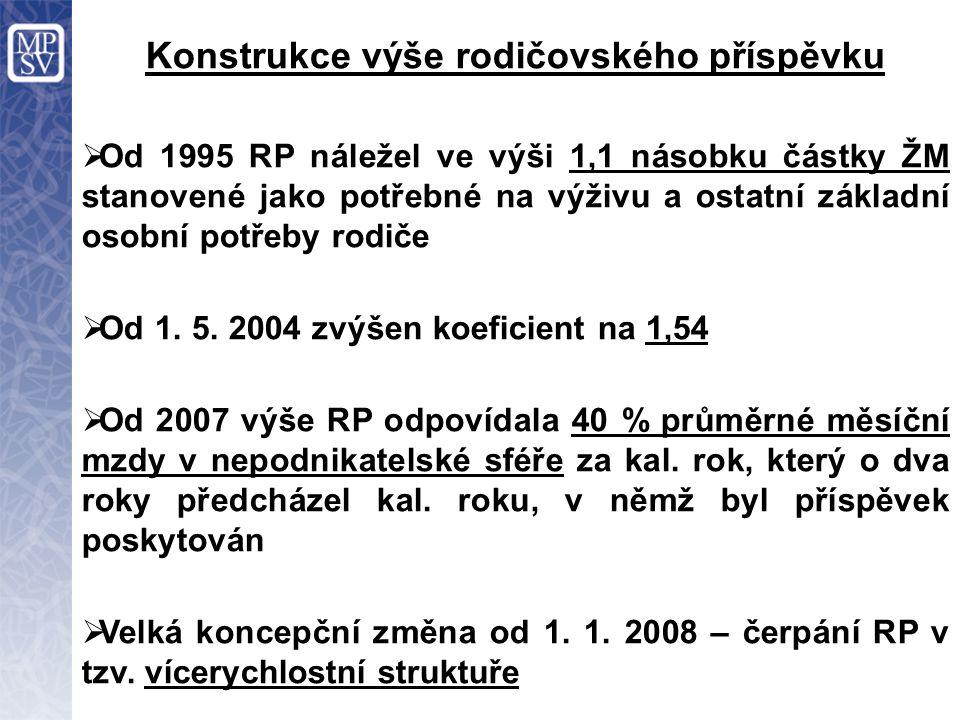 Konstrukce výše rodičovského příspěvku  Od 1995 RP náležel ve výši 1,1 násobku částky ŽM stanovené jako potřebné na výživu a ostatní základní osobní potřeby rodiče  Od 1.
