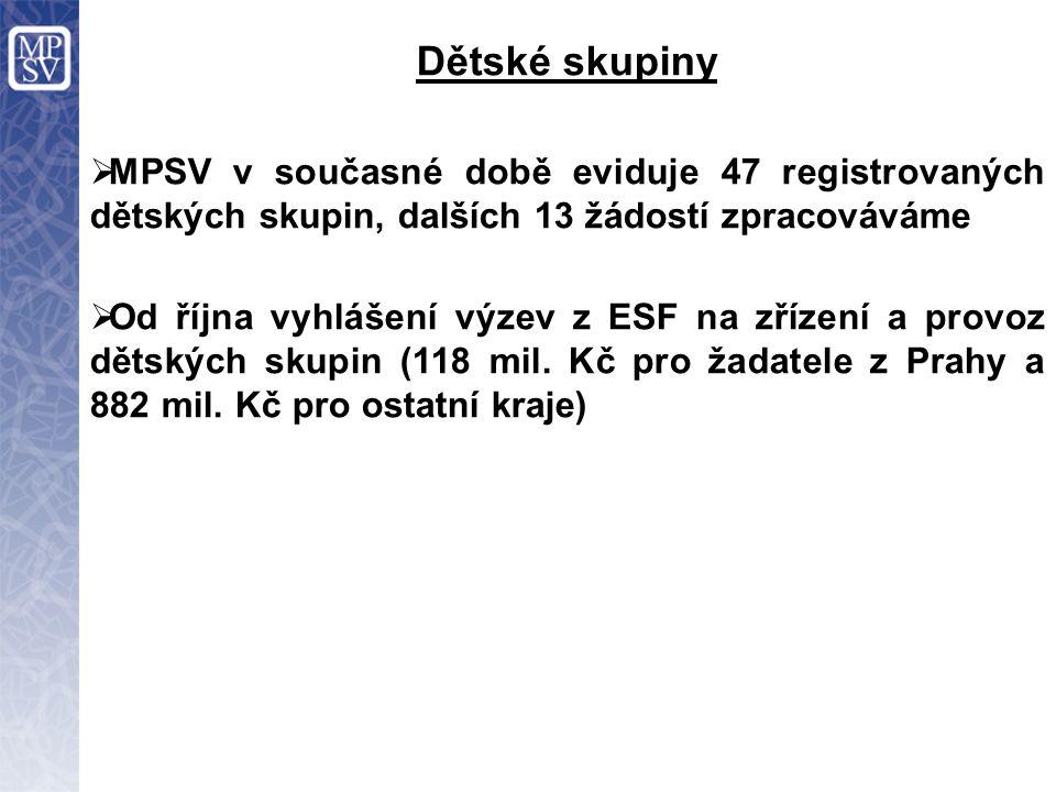  MPSV v současné době eviduje 47 registrovaných dětských skupin, dalších 13 žádostí zpracováváme  Od října vyhlášení výzev z ESF na zřízení a provoz dětských skupin (118 mil.