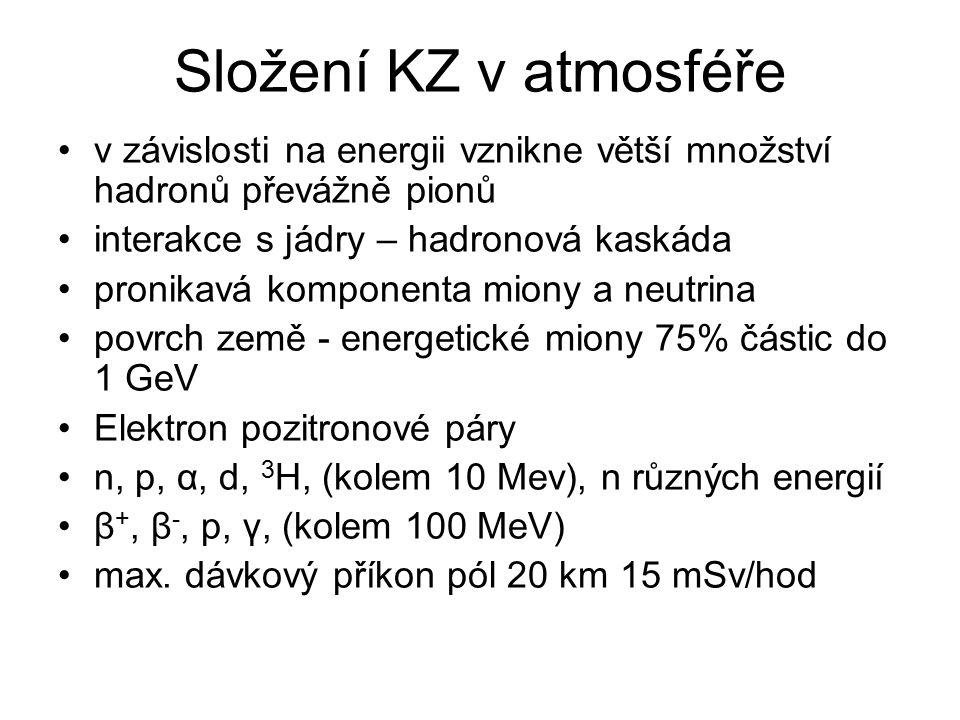 Složení KZ v atmosféře v závislosti na energii vznikne větší množství hadronů převážně pionů interakce s jádry – hadronová kaskáda pronikavá komponenta miony a neutrina povrch země - energetické miony 75% částic do 1 GeV Elektron pozitronové páry n, p, α, d, 3 H, (kolem 10 Mev), n různých energií β +, β -, p, γ, (kolem 100 MeV) max.