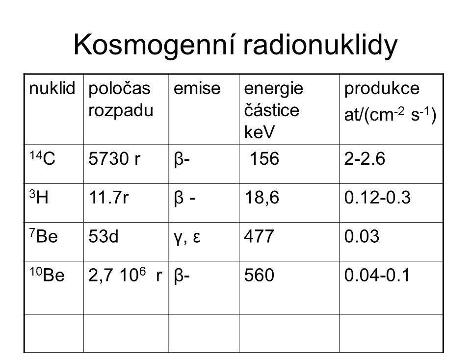 Kosmogenní radionuklidy nuklidpoločas rozpadu emiseenergie částice keV produkce at/(cm -2 s -1 ) 14 C5730 rβ-β- 1562-2.6 3H3H11.7rβ -18,60.12-0.3 7 Be53dγ, ε4770.03 10 Be2,7 10 6 rβ-β-5600.04-0.1