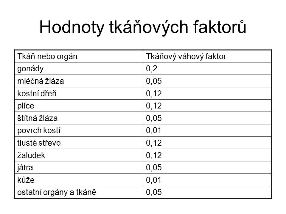 Hodnoty tkáňových faktorů Tkáň nebo orgánTkáňový váhový faktor gonády0,2 mléčná žláza0,05 kostní dřeň0,12 plíce0,12 štítná žláza0,05 povrch kostí0,01 tlusté střevo0,12 žaludek0,12 játra0,05 kůže0,01 ostatní orgány a tkáně0,05