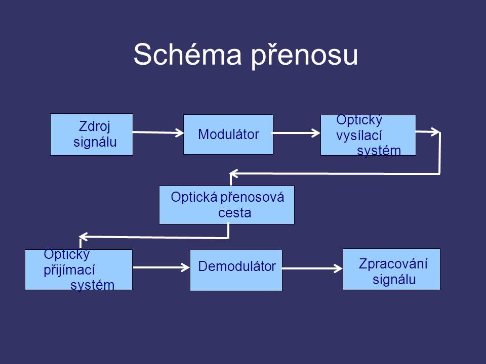Schéma přenosu Modulátor Optický vysílací systém Optický přijímací systém Optická přenosová cesta Zdroj signálu Demodulátor Zpracování signálu