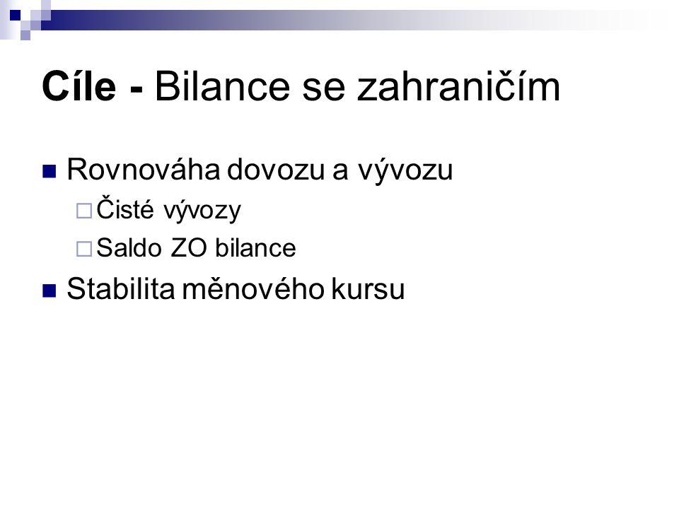Cíle - Bilance se zahraničím Rovnováha dovozu a vývozu  Čisté vývozy  Saldo ZO bilance Stabilita měnového kursu