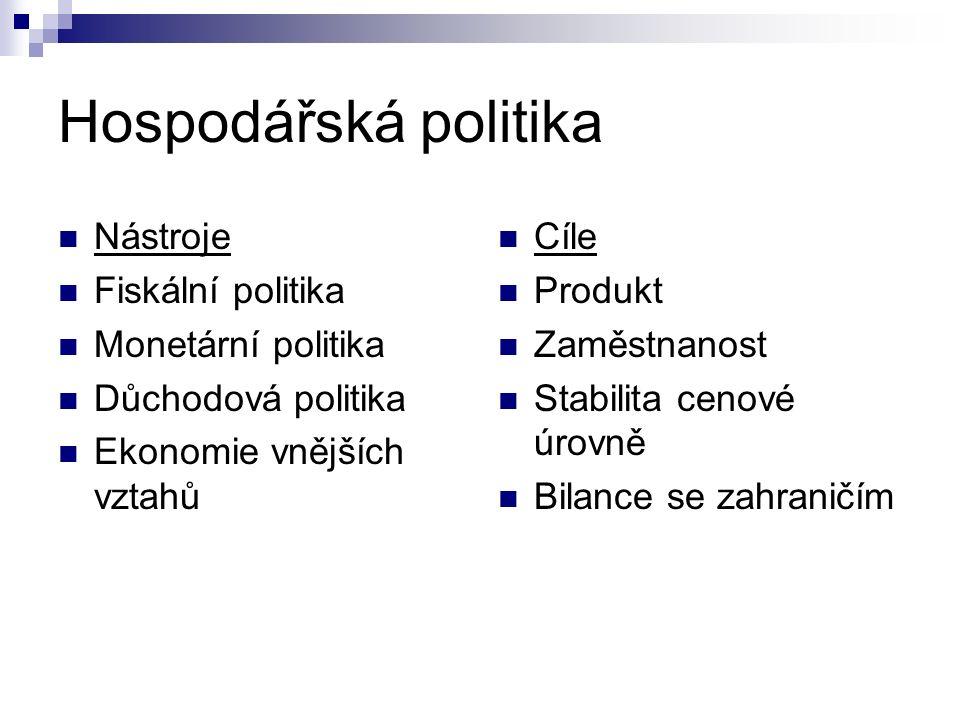 Hospodářská politika Nástroje Fiskální politika Monetární politika Důchodová politika Ekonomie vnějších vztahů Cíle Produkt Zaměstnanost Stabilita cenové úrovně Bilance se zahraničím
