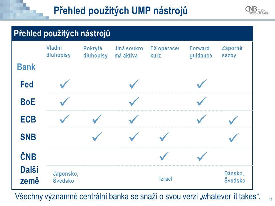 """Přehled použitých UMP nástrojů 11 Přehled použitých nástrojů Bank Fed BoE ECB SNB Vládní dluhopisy Pokryté dluhopisy Jiná soukro- má aktiva Forward guidance FX operace/ kurz Záporné sazby ČNB Další země Japonsko, Švédsko Izrael Dánsko, Švédsko Všechny významné centrální banka se snaží o svou verzi """"whatever it takes ."""