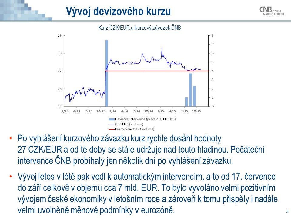 Vývoj devizového kurzu Po vyhlášení kurzového závazku kurz rychle dosáhl hodnoty 27 CZK/EUR a od té doby se stále udržuje nad touto hladinou. Počátečn