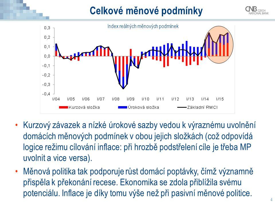 4 Celkové měnové podmínky Kurzový závazek a nízké úrokové sazby vedou k výraznému uvolnění domácích měnových podmínek v obou jejich složkách (což odpovídá logice režimu cílování inflace: při hrozbě podstřelení cíle je třeba MP uvolnit a vice versa).