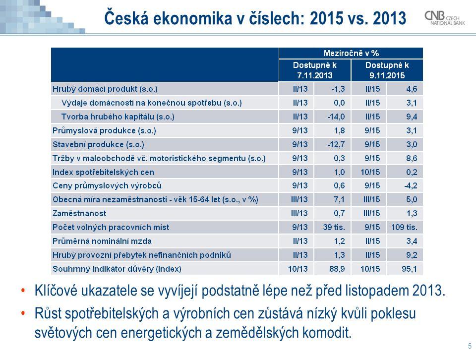 Česká ekonomika v číslech: 2015 vs. 2013 5 Klíčové ukazatele se vyvíjejí podstatně lépe než před listopadem 2013. Růst spotřebitelských a výrobních ce