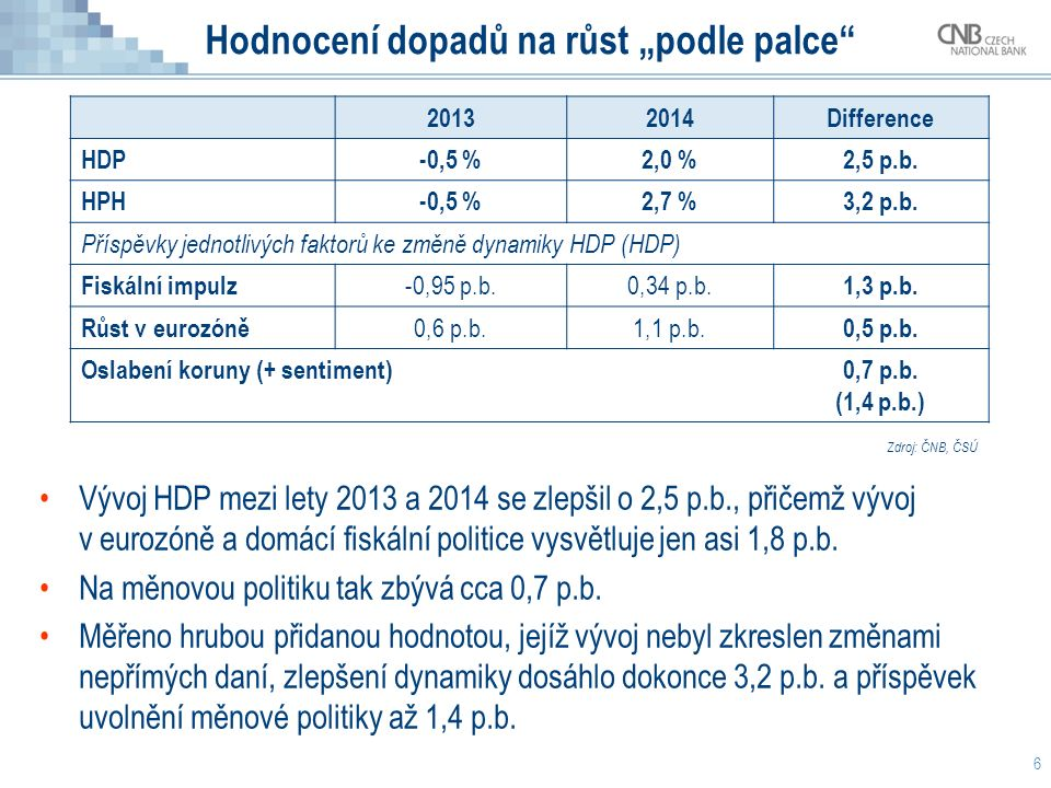 """Hodnocení dopadů na růst """"podle palce"""" 20132014Difference HDP-0,5 %2,0 %2,5 p.b. HPH-0,5 %2,7 %3,2 p.b. Příspěvky jednotlivých faktorů ke změně dynami"""