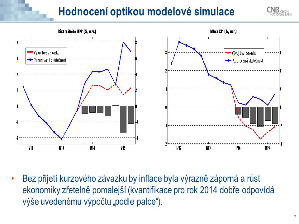 """Hodnocení optikou modelové simulace 7 Bez přijetí kurzového závazku by inflace byla výrazně záporná a růst ekonomiky zřetelně pomalejší (kvantifikace pro rok 2014 dobře odpovídá výše uvedenému výpočtu """"podle palce )."""