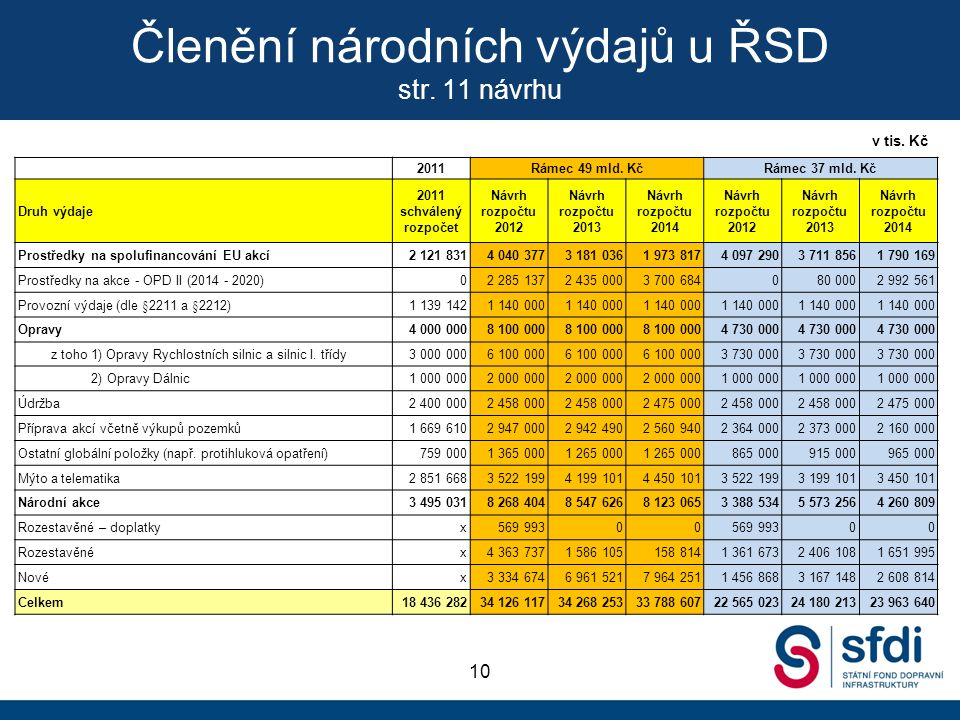 Členění národních výdajů u ŘSD str. 11 návrhu 10 2011Rámec 49 mld.