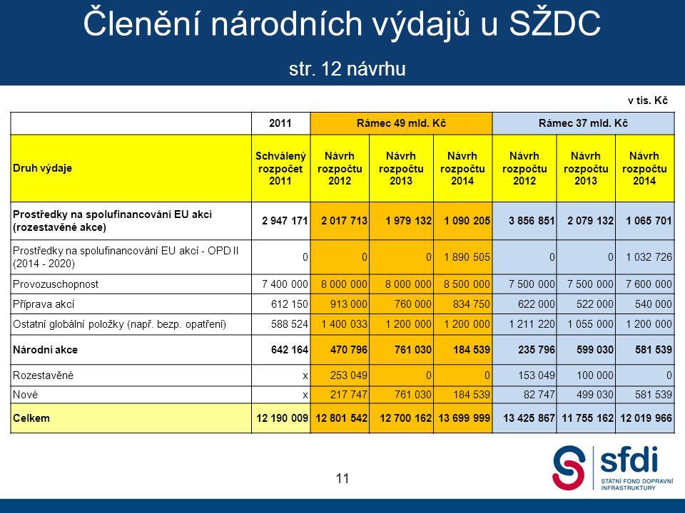 Členění národních výdajů u SŽDC str.12 návrhu 11 2011Rámec 49 mld.