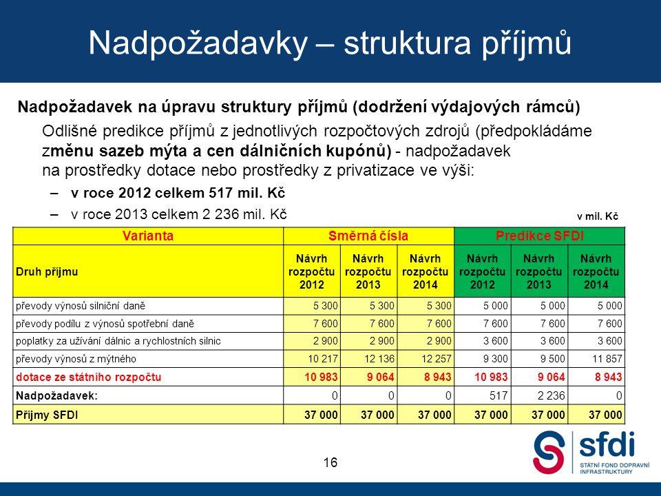 Nadpožadavky – struktura příjmů Nadpožadavek na úpravu struktury příjmů (dodržení výdajových rámců) Odlišné predikce příjmů z jednotlivých rozpočtových zdrojů (předpokládáme změnu sazeb mýta a cen dálničních kupónů) - nadpožadavek na prostředky dotace nebo prostředky z privatizace ve výši: –v roce 2012 celkem 517 mil.