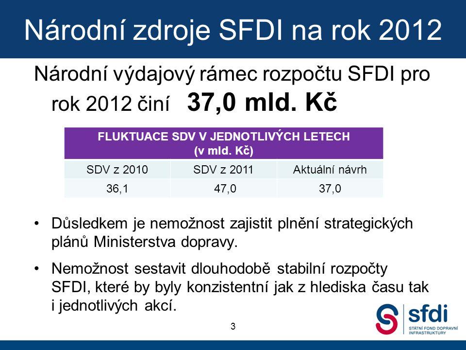 Národní zdroje SFDI na rok 2012 Národní výdajový rámec rozpočtu SFDI pro rok 2012 činí 37,0 mld.