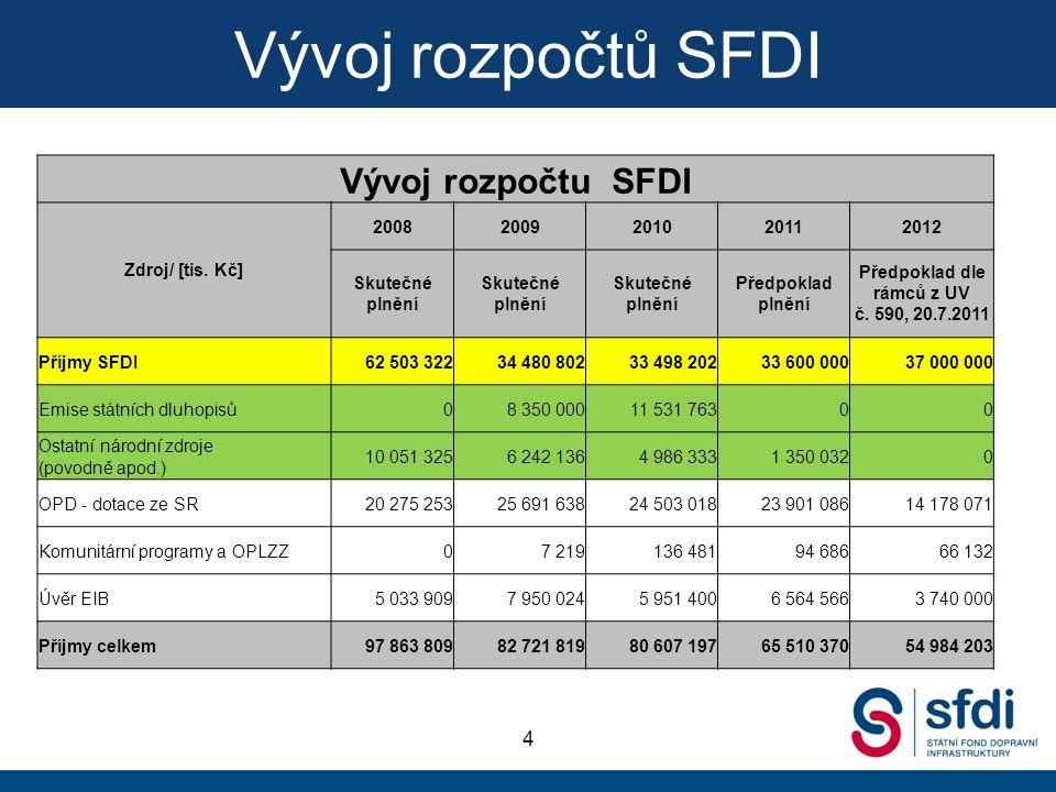 Vývoj rozpočtů SFDI 4 Vývoj rozpočtu SFDI Zdroj/ [tis.