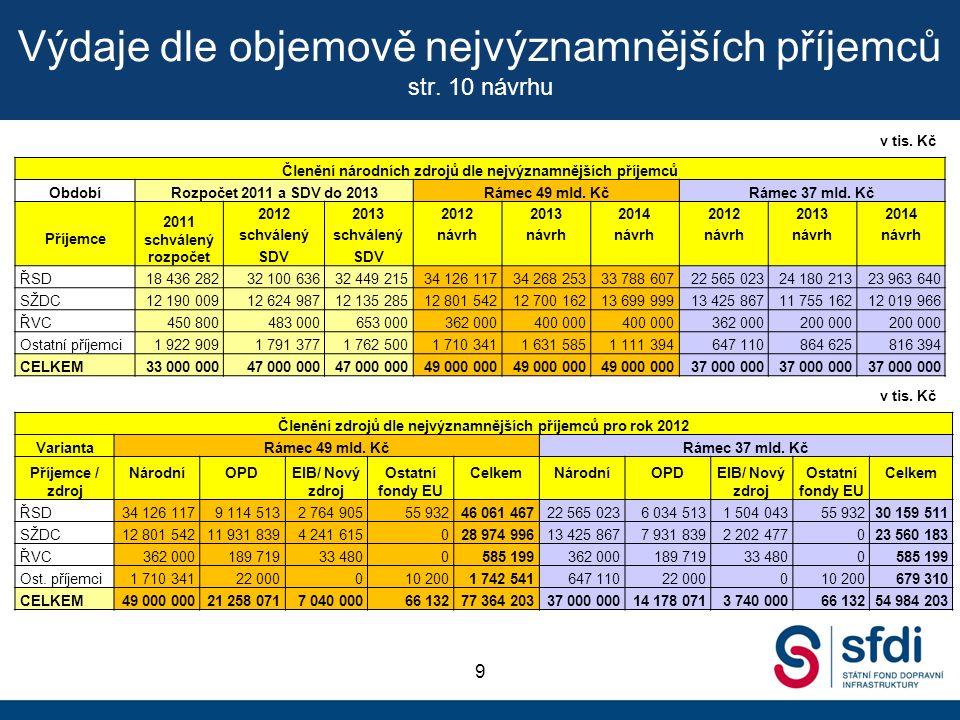 Členění národních výdajů u ŘSD str.11 návrhu 10 2011Rámec 49 mld.