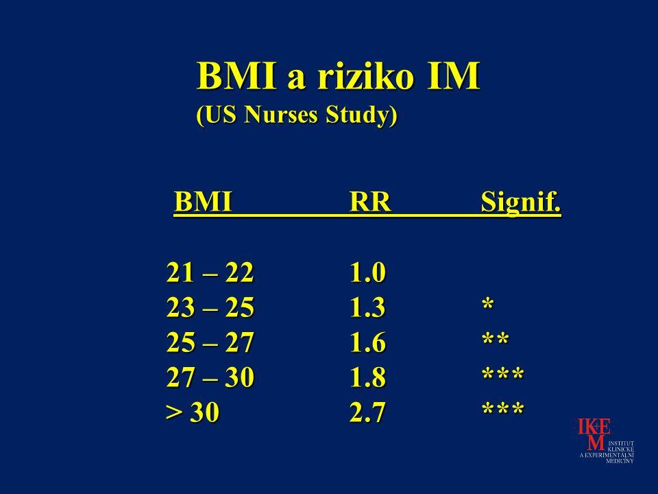 BMI a riziko IM (US Nurses Study) BMIRRSignif. BMIRRSignif.