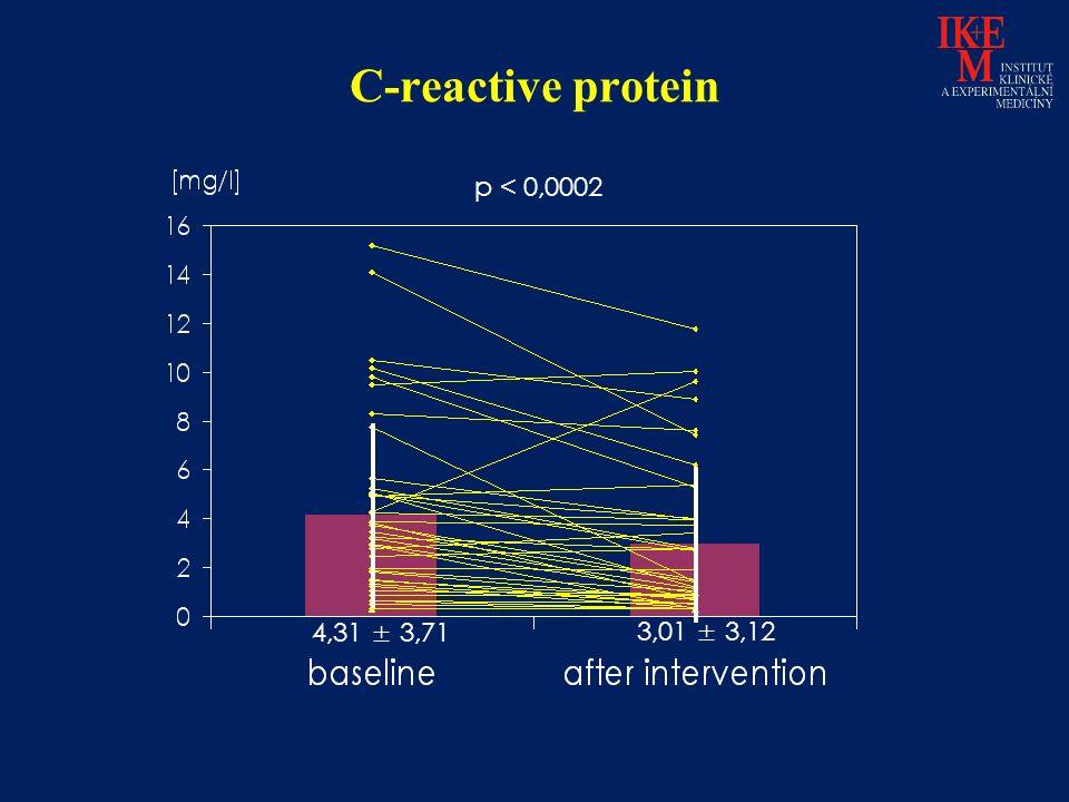 C-reactive protein p < 0,0002 4,31 ± 3,71 3,01 ± 3,12