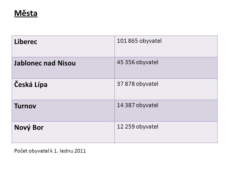 Města Liberec 101 865 obyvatel Jablonec nad Nisou 45 356 obyvatel Česká Lípa 37 878 obyvatel Turnov 14 387 obyvatel Nový Bor 12 259 obyvatel Počet obyvatel k 1.