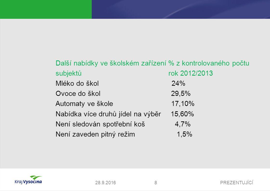 PREZENTUJÍCÍ828.9.2016 Další nabídky ve školském zařízení % z kontrolovaného počtu subjektů rok 2012/2013 Mléko do škol 24% Ovoce do škol 29,5% Automaty ve škole17,10% Nabídka více druhů jídel na výběr 15,60% Není sledován spotřební koš 4,7% Není zaveden pitný režim 1,5%