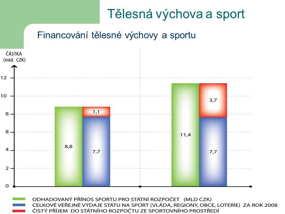 Tělesná výchova a sport Financování tělesné výchovy a sportu