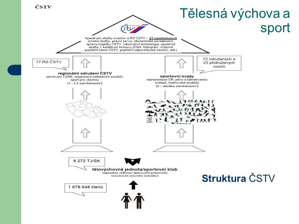 Tělesná výchova a sport Struktura ČSTV