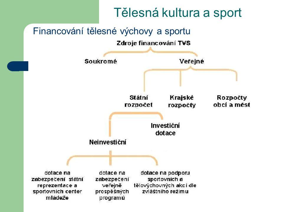 Tělesná kultura a sport Financování tělesné výchovy a sportu