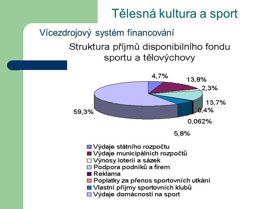 Tělesná kultura a sport Vícezdrojový systém financování