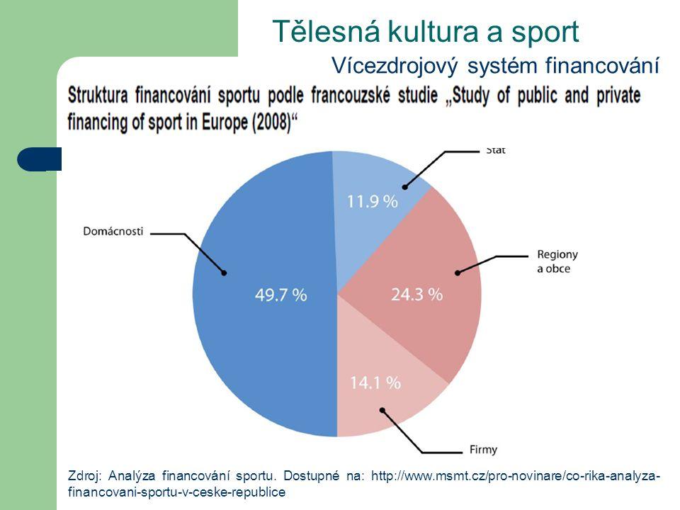 Tělesná kultura a sport Vícezdrojový systém financování Zdroj: Analýza financování sportu.