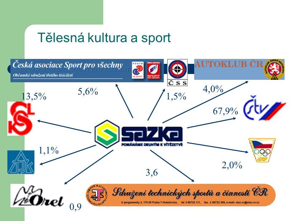 Tělesná kultura a sport 67,9% 2,0% 3,6 0,9 1,1% 13,5% 5,6% 4,0% 1,5%