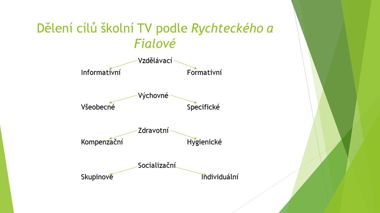 Dělení cílů školní TV podle Rychteckého a Fialové Vzdělávací Informativní Formativní Výchovné Všeobecné Specifické Zdravotní Kompenzační Hygienické Socializační Skupinové Individuální
