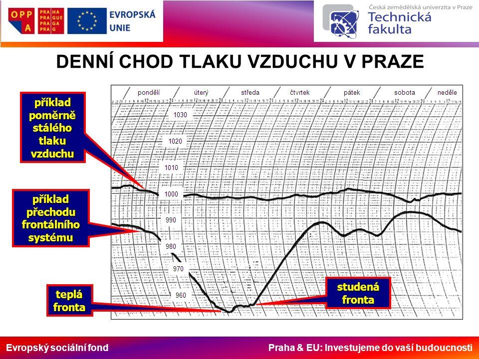 Evropský sociální fond Praha & EU: Investujeme do vaší budoucnosti DENNÍ CHOD TLAKU VZDUCHU V PRAZE studenáfronta teplá fronta příklad poměrně stálého