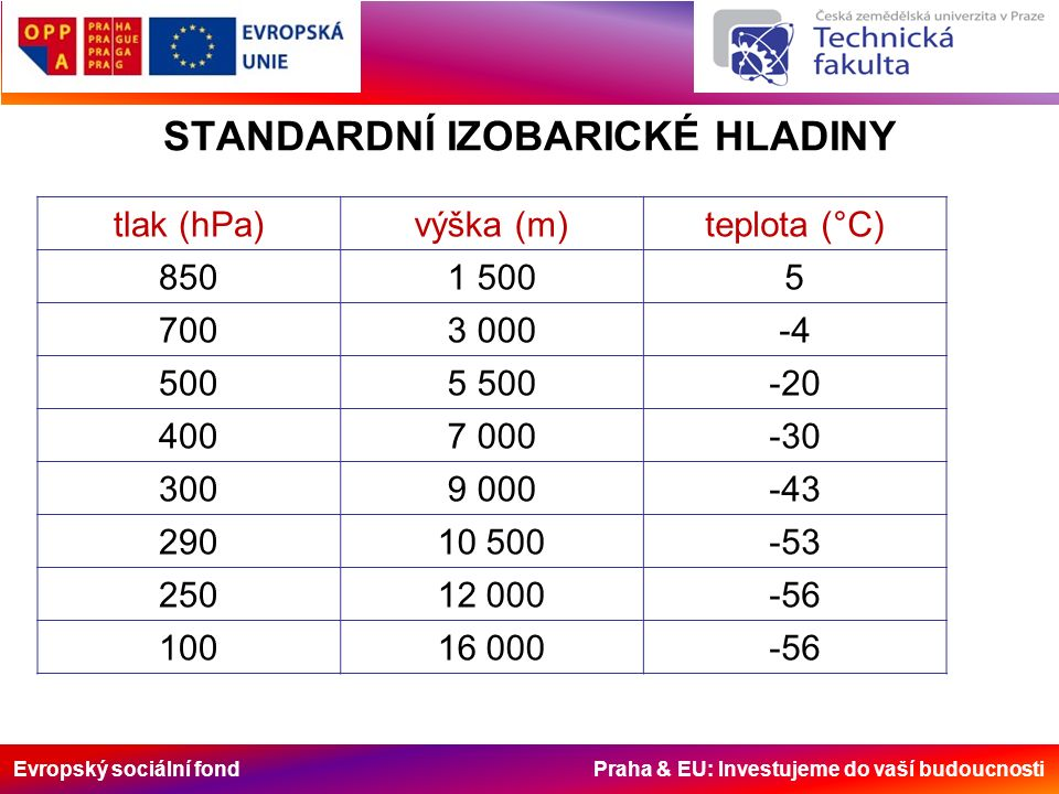 Evropský sociální fond Praha & EU: Investujeme do vaší budoucnosti STANDARDNÍ IZOBARICKÉ HLADINY tlak (hPa)výška (m)teplota (°C) 8501 5005 7003 000-4 5005 500-20 4007 000-30 3009 000-43 29010 500-53 25012 000-56 10016 000-56