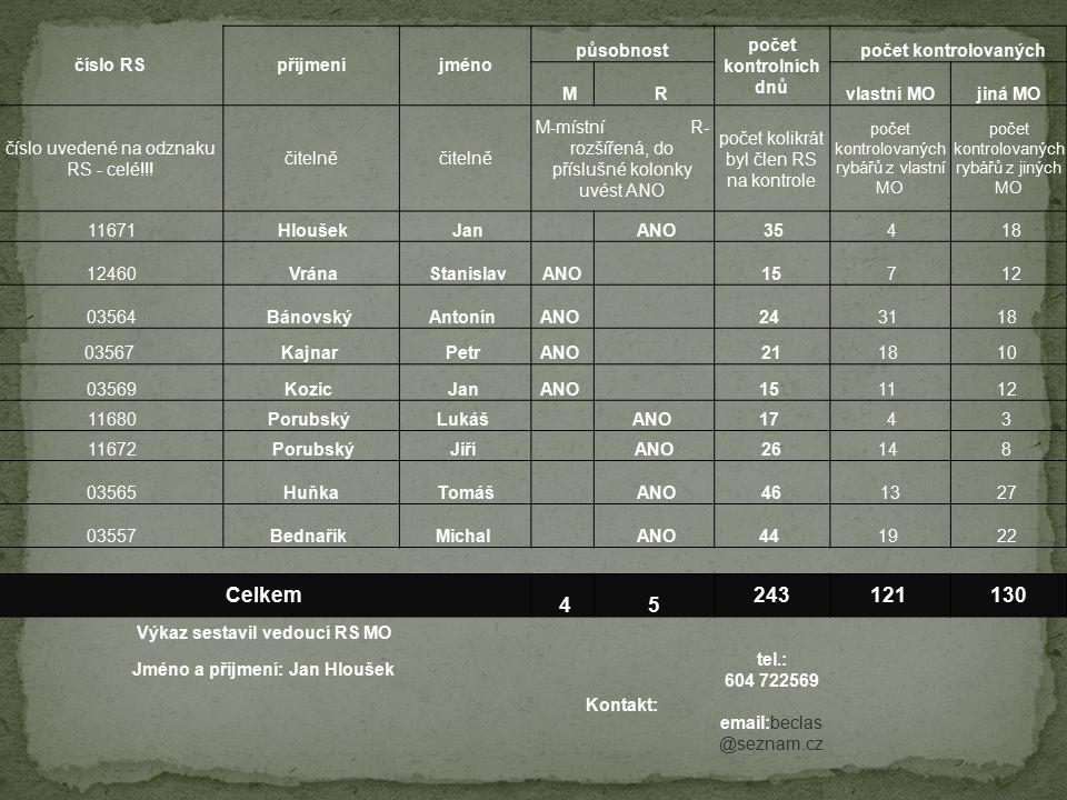 číslo RSpříjmeníjméno působnost počet kontrolních dnů počet kontrolovaných M Rvlastní MOjiná MO číslo uvedené na odznaku RS - celé!!! čitelně M-místní