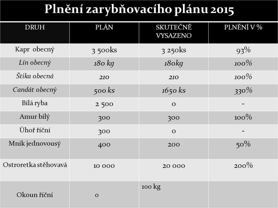 Plnění zarybňovacího plánu 2015 DRUHPLÁNSKUTEČNĚ VYSAZENO PLNĚNÍ V % Kapr obecný 3 500ks3 250ks93% Lín obecný 180 kg 100% Štika obecná 210 100% Candát