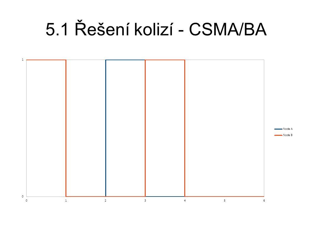 5.1 Řešení kolizí - CSMA/BA